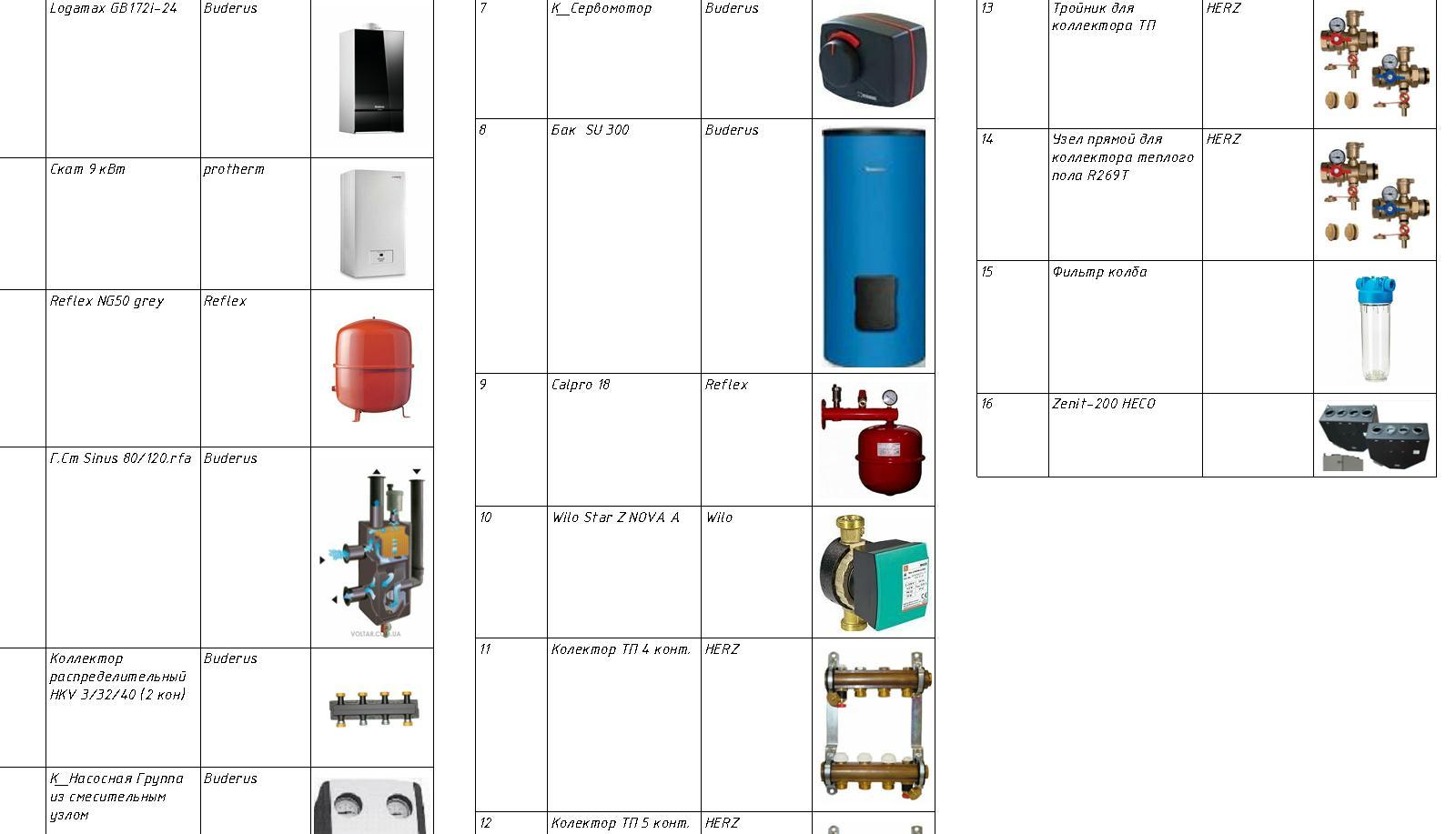 Инженерные сети водоснабжение и обогрев